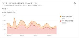 Googleマイビジネスのインサイトデータ
